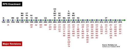 図1●各州の再エネ目標は改正ごとに引き上げられている—RPS法成立年(州名:黒色)とRPS法改正年(州名:赤色)