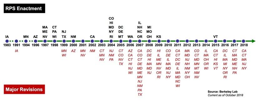 図1●各州の再エネ目標は改正ごとに引き上げられている—RPS法成立年(州名:黒色)とRPS法改正年(州名:赤色) (出所:Lawrence Berkeley National Laboratory)