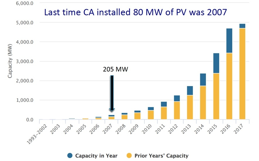 図1●カリフォルニア州の年間エネルギー貯蔵導入量(MW) (青色:年間、黄色:累積、出所:CALSEIA)