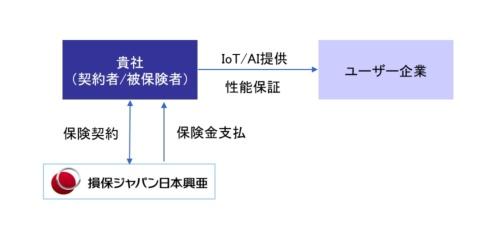 性能保証保険のイメージ、図中の「貴社」はITベンダーを指す