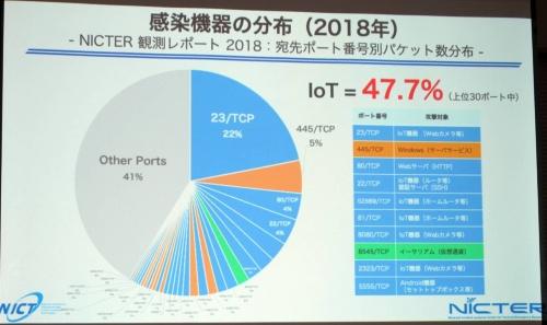 IoT関連の攻撃が増加している