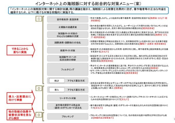 内閣府が示した海賊版対策の総合メニュー案