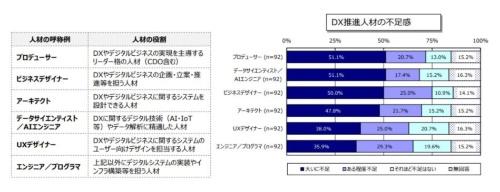 DX推進人材の不足感