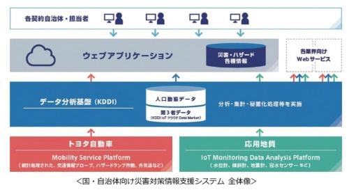 自治体向け災害対策情報提供システムの概要