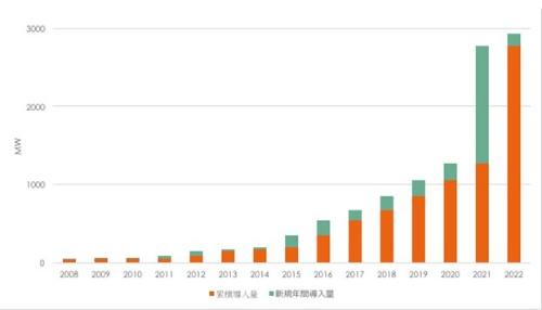 図1●米国における大規模エネルギー貯蔵設備の累積導入容量(MW)(注:2019年5月末時点。2019年以降は計画導入容量)