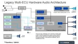 従来の音響システムは複数のECUに分かれていた