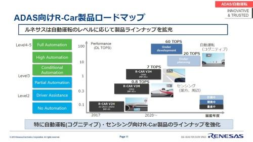 R-Carのロードマップ
