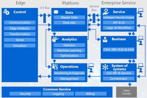 東芝のIIoTアーキテクチャー「Toshiba IoT Reference Architecture」(出所:東芝)