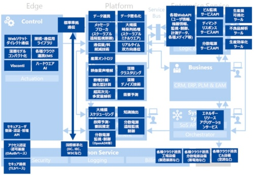 Toshiba IoT Reference Architectureに東芝の既存技術をマッピングしたもの(出所:東芝)