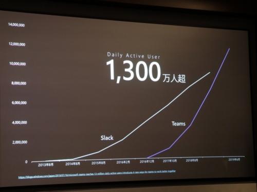 日本マイクロソフトの調べによる、SlackとTeamsのデイリー・アクティブ・ユーザー(DAU)の推移