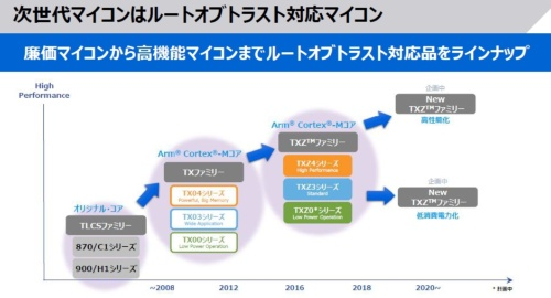 2020年にサンプル出荷開始の予定で、セキュアーマイコンの開発を東芝デバイス&ストレージは進めている。同社のスライド