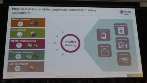 インフィニオンは「OktoberTech 2019」でセンサー群をアピールした。スライドは同社