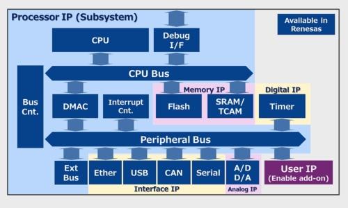 提供されるIPコアの利用イメージ。紺色に白文字が載ったブロックをルネサスが提供可能である。同社のスライド