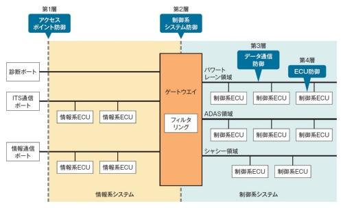 自動車における多層防御の構成