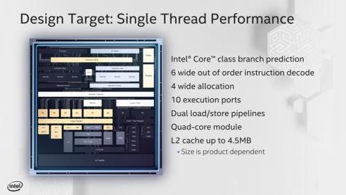 図1●Tremontは、Coreプロセッサーのマイクロアーキテクチャーと異なり、L2キャッシュは共有である。またFPU(Floating Processing Unit)はCoreマイクロアーキテクチャーほど強力ではない。なお、Tremontは、当初から4コア構成が想定されている。Intelのスライド