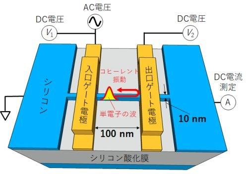 NTTが電子のコヒーレント振動測定に用いた単電子ポンプの素子構造