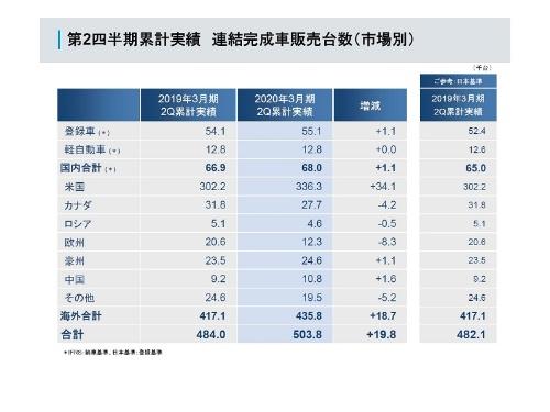 図2 2019年度第2四半期累計の世界販売台数