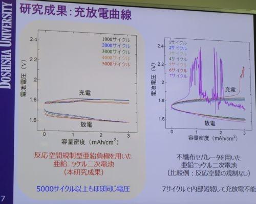 開発した技術を盛り込んで試作した亜鉛ニッケル(Zn-Ni)2次電池の充放電特性