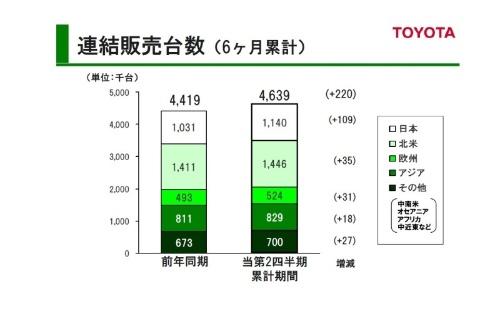 図2 世界販売台数(2019年度第2四半期累計)