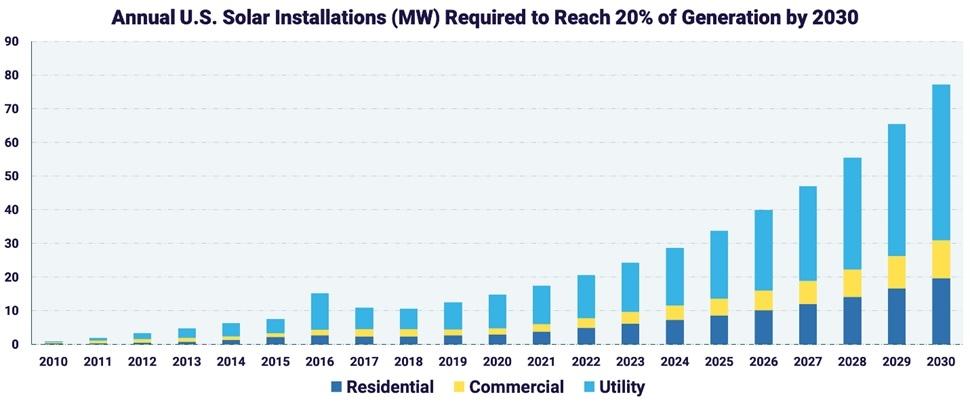 図2●「2030年までに20%」を達成するための年間太陽光発電導入(MW)推移(青色:住宅用、黄色:商業用、水色:発電事業用) (出所:SEIA)