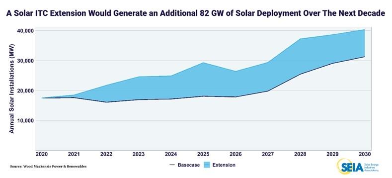 図3●ITCを延長による米国太陽光発電市場への影響(棒線:ベースライン、青面:ITC延長による増加分・MW) (出所:Wood Mackenzie Power & Renewables and SEIA)