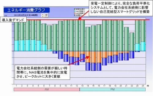 図9●負荷平準化した所内の需給例