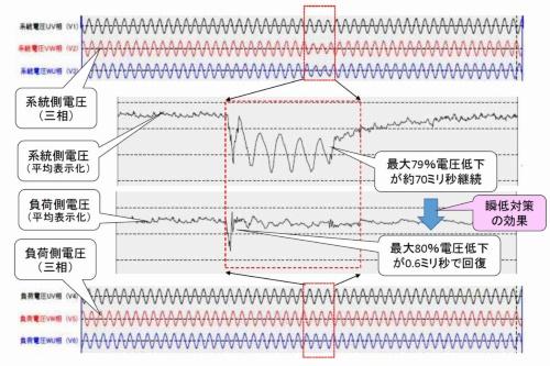 図10●瞬低システム動作時の波形例