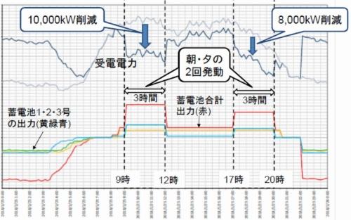 図12●大寒波時の指令発動時の動作例