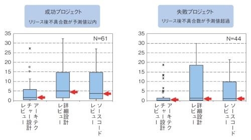 図1 組み込みソフトの品質と、初期検討の工数の関係