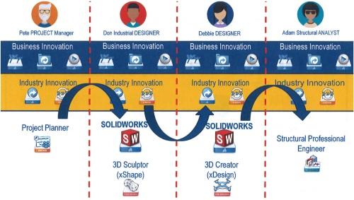 図2 3DEXPERIENCE.WORKSによるコラボレーションのイメージ