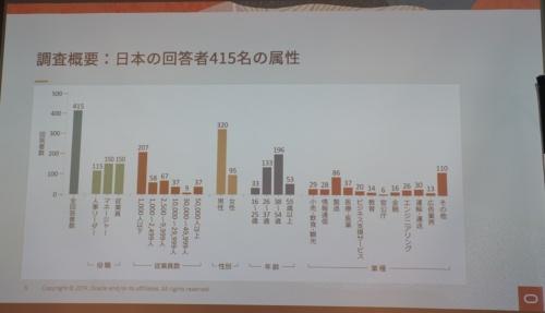 調査に協力した日本の回答者の属性
