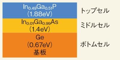 (a)人工衛星用3接合GaAs系太陽電池の層構成(バンドギャップ)