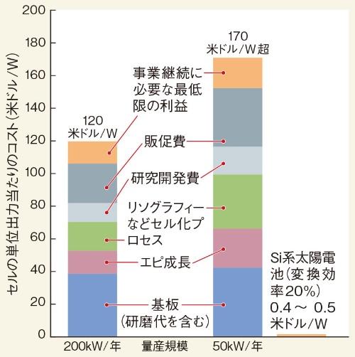 (b)(a)のセルのコスト内訳と量産規模の関係