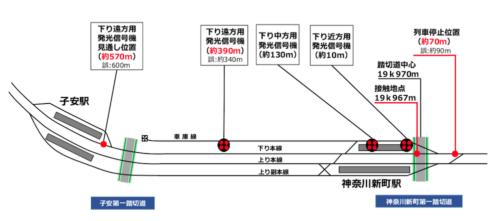 事故が発生した神奈川新町第1踏切と発光信号機などの位置関係図。あくまでイメージであり、実際の縮尺とは異なる。(出所:京浜急行電鉄)