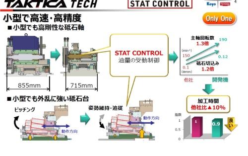図3 STAT CONTROL