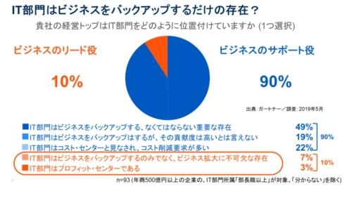9割のIT部門が経営トップからビジネスの拡大に寄与していないと見られている