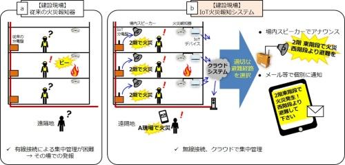 建設現場における火災報知の仕組みの比較。左が従来、右が建設現場向けIoT火災報知システム