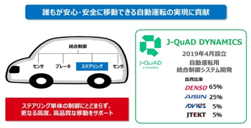 図3 自動運転の統合制御ソフトウエア開発を担う「J-QuAD DYNAMICS(ジェイクワッド ダイナミクス)」
