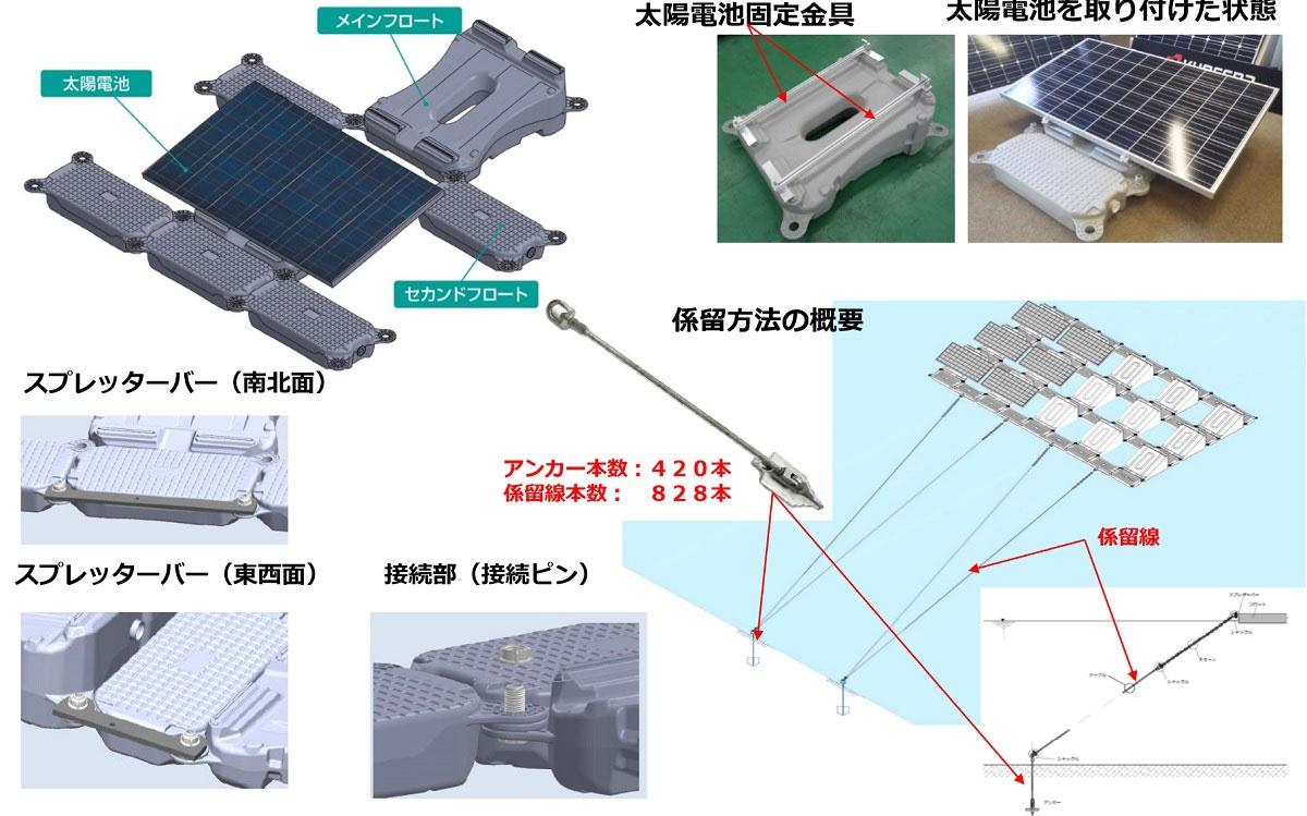 図3●アイランド(太陽光パネルの島)の構成部材と係留方法 (出所:京セラTCLソーラー)