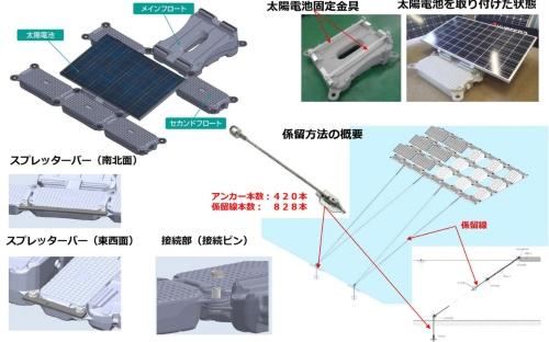 図3●アイランド(太陽光パネルの島)の構成部材と係留方法