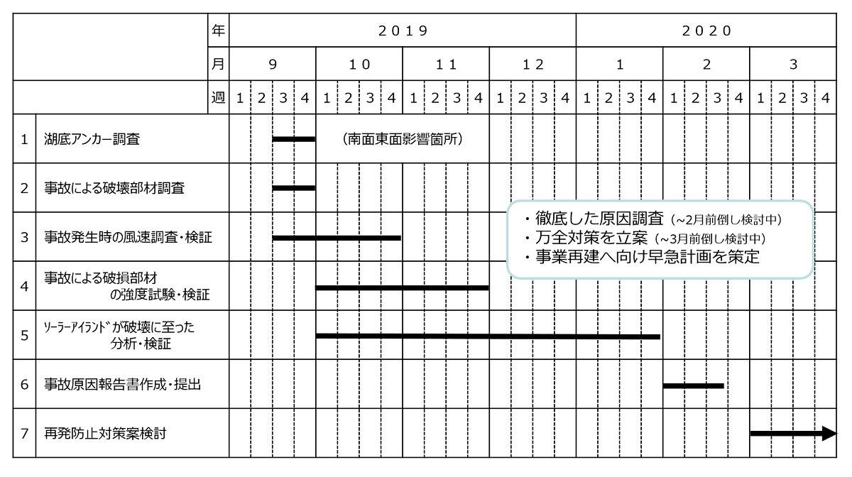 図8●事故原因の調査の工程表 (出所:京セラTCLソーラー)