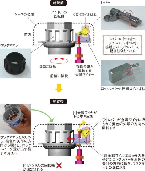 図2 ロック機構の構造と施錠動作