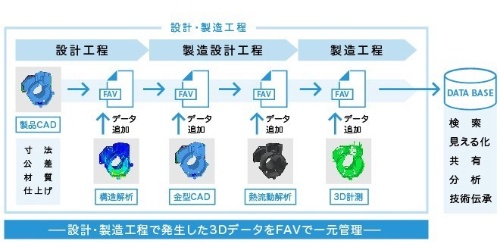 図1:FAV形式による3Dデータの一元管理のイメージ