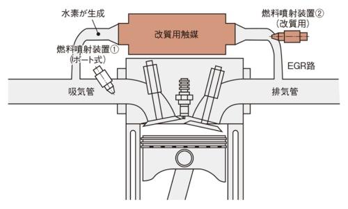 日産の燃料改質ガソリンエンジンの構成