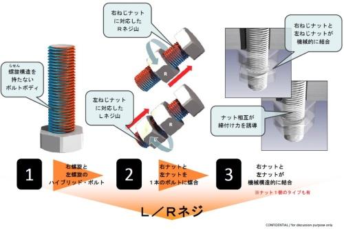 L/Rネジの仕組み