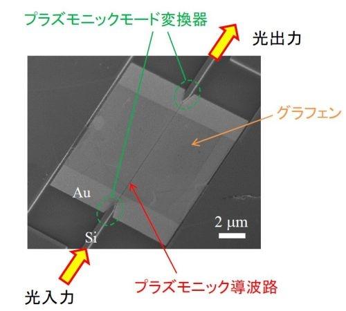 NTTが開発した超小型、超高速、超省エネルギーの全光スイッチ
