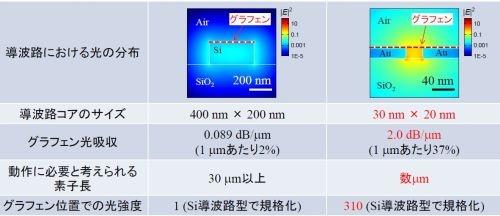Si導波路型光スイッチ(左)と今回のプラズモニック導波路型光スイッチ(右)の特性などの比較