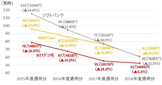 携帯電話3社のモバイル接続料(レイヤー2接続、10Mビット/秒当たりの月額)。3社とも一貫して値下がりが続いてきた