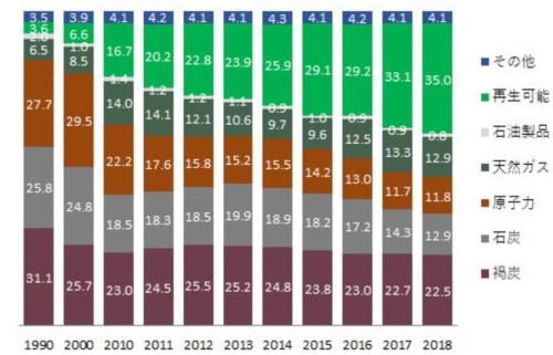 再エネが政府目標を上回って増加