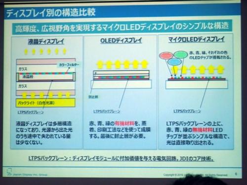 図2 マイクロLEDディスプレーの構造はシンプル